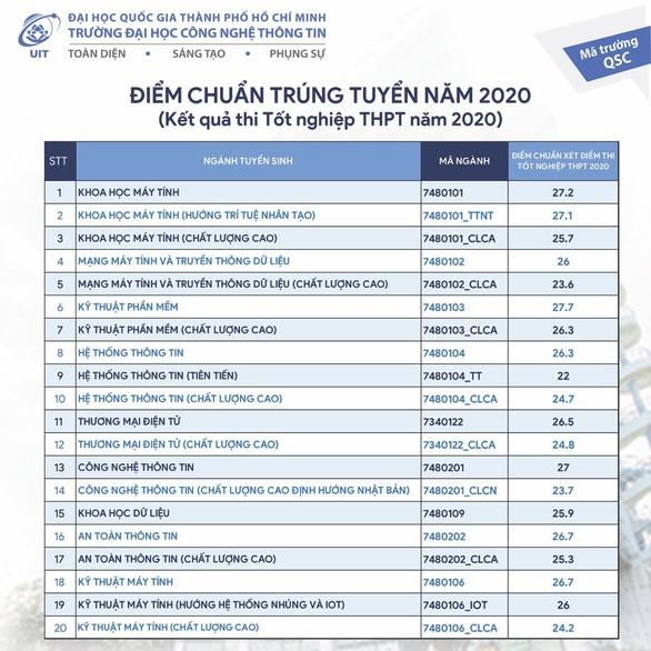 Cập nhật điểm chuẩn trường Đại học Công nghệ Thông tin - ĐHQG TP.HCM năm 2020 ảnh 1