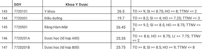 Cập nhật điểm chuẩn Khoa Y Dược - Đại học Đà Nẵng năm 2020 ảnh 1