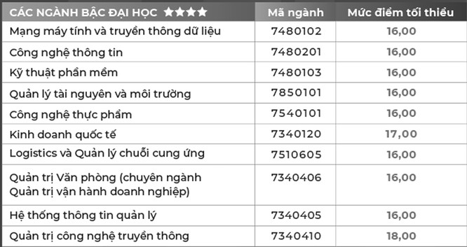 Cập nhật điểm chuẩn trường Đại học Hoa Sen năm 2020 ảnh 1
