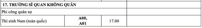 Điểm chuẩn trường Sĩ quan Không quân (hệ đại học) năm 2020 ảnh 1