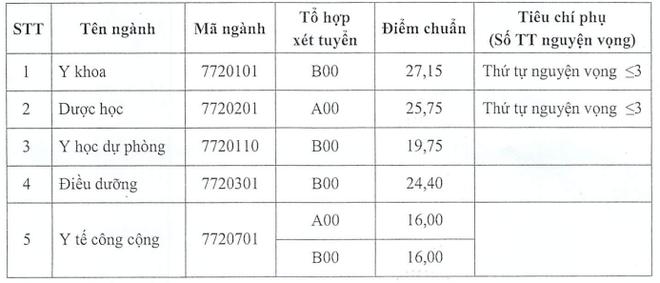 Cập nhật điểm chuẩn trường Đại học Y Dược Thái Bình năm 2020 ảnh 1