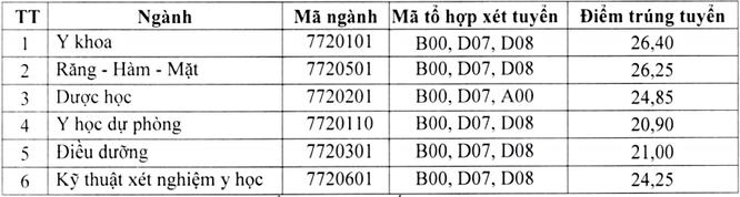 Điểm chuẩn trường Đại học Y dược Thái Nguyên năm 2020 ảnh 1