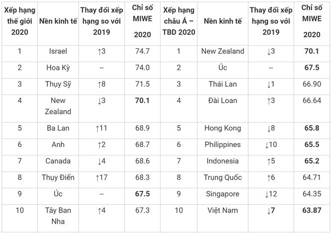 Việt Nam nằm trong 4 quốc gia giảm sâu về hỗ trợ phụ nữ làm kinh doanh ảnh 1