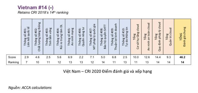 Khát vọng và hành trình điện toán đám mây của Việt Nam ảnh 2