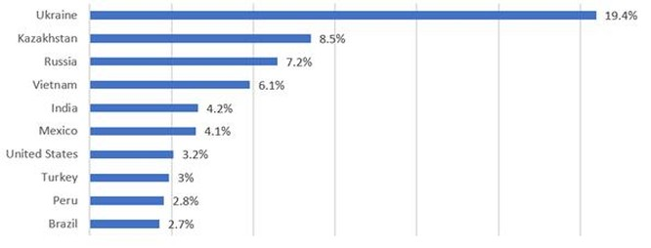 Việt Nam nằm trong top 5 quốc gia bị tấn công thiết bị Android nhiều nhất ảnh 1