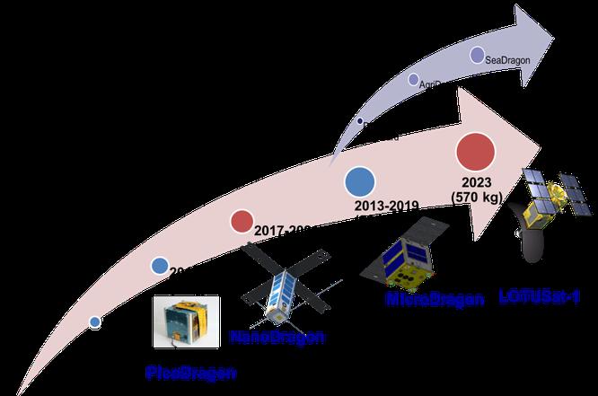Vệ tinh NanoDragon của Việt Nam chuẩn bị phóng lên quỹ đạo ảnh 2