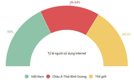 Bức tranh về người dùng internet Việt Nam so với các khu vực khác trên thế giới