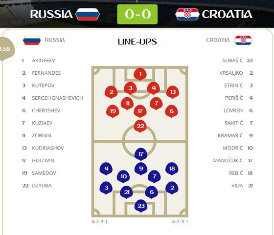 Nga - Croatia 2-2 (3-4 pen): Croatia xuất sắc vào bán kết ảnh 1
