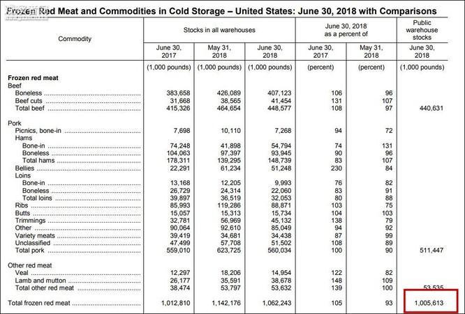 Hàng triệu tấn thịt chất đống trong kho lạnh Mỹ vì chiến tranh thương mại ảnh 2