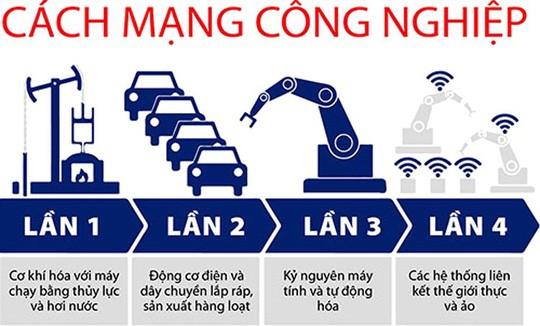 Cách mạng 4.0 ở Việt Nam là một cuộc cách mạng chạy theo các yếu tố tích cực trên thế giới ảnh 1