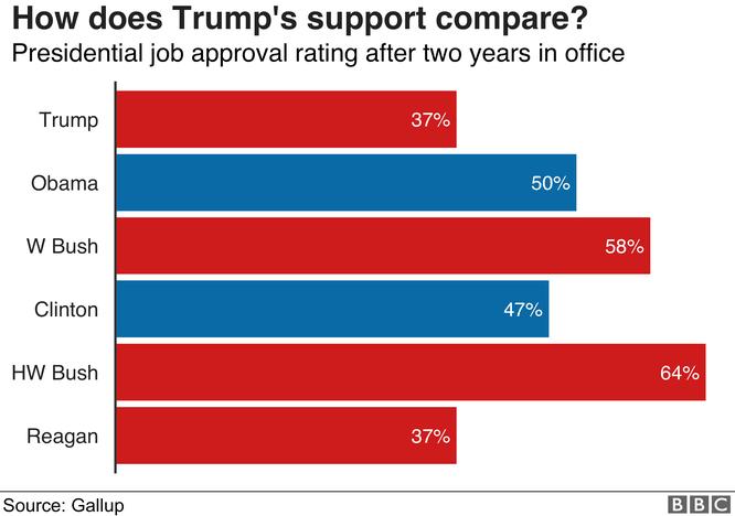 Nhìn lại hai năm đầu của Tổng thống Donald John Trump qua 8 biểu đồ ảnh 1
