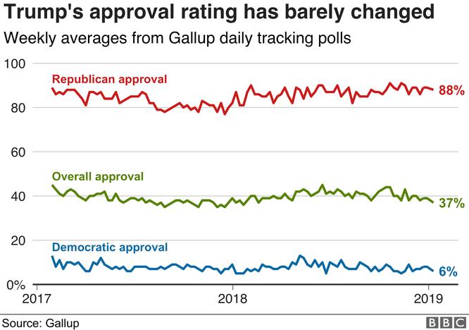 Nhìn lại hai năm đầu của Tổng thống Donald John Trump qua 8 biểu đồ ảnh 2