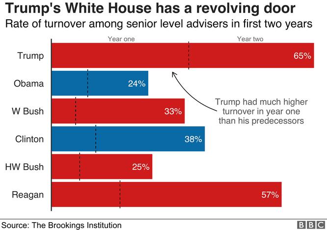 Nhìn lại hai năm đầu của Tổng thống Donald John Trump qua 8 biểu đồ ảnh 3