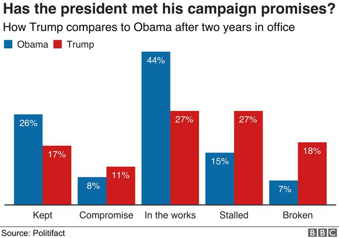 Nhìn lại hai năm đầu của Tổng thống Donald John Trump qua 8 biểu đồ ảnh 4