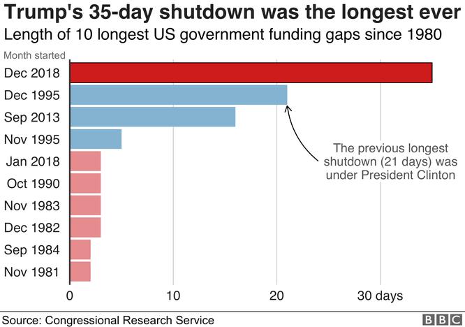 Nhìn lại hai năm đầu của Tổng thống Donald John Trump qua 8 biểu đồ ảnh 5
