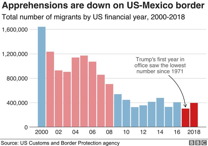 Nhìn lại hai năm đầu của Tổng thống Donald John Trump qua 8 biểu đồ ảnh 6
