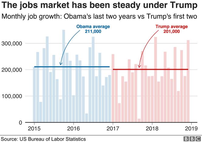 Nhìn lại hai năm đầu của Tổng thống Donald John Trump qua 8 biểu đồ ảnh 7