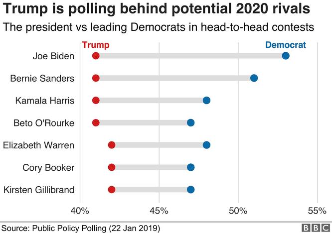 Nhìn lại hai năm đầu của Tổng thống Donald John Trump qua 8 biểu đồ ảnh 8