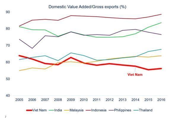 Thách thức thực sự khi Việt Nam vẫn ở đáy chuỗi giá trị gia tăng của nền kinh tế toàn cầu ảnh 6