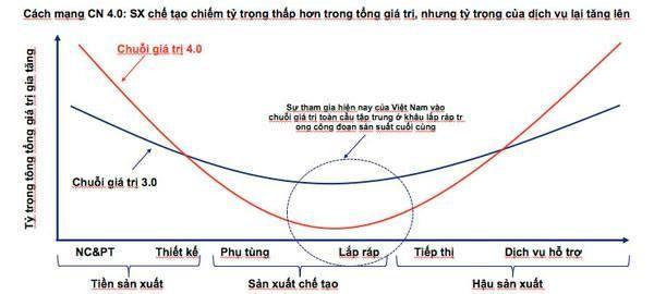 Thách thức thực sự khi Việt Nam vẫn ở đáy chuỗi giá trị gia tăng của nền kinh tế toàn cầu ảnh 7