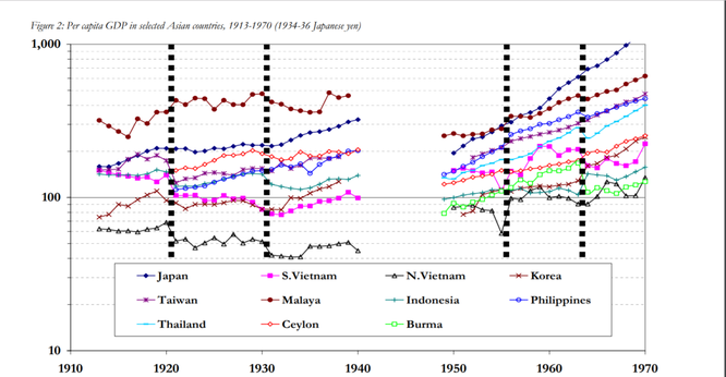 Nguồn: Economic Divergence in East Asia: New Benchmark Estimates of Levels of Wages and GDP, 1913-1970 (Paul Valery University, Montpellier, and CEFI-CNRS, Aix-en-Provence, France and The Australian National University, Canberra, Australia)