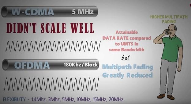 Bài 4: Kỹ thuật OFDM ảnh 2