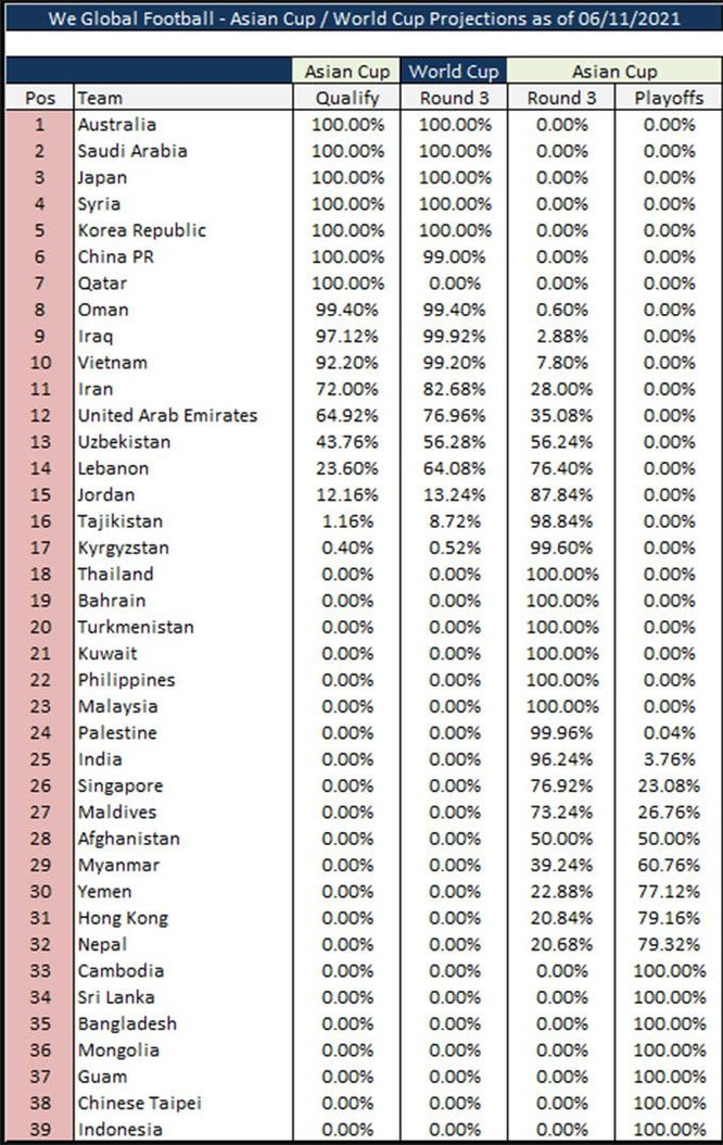 Trước trận VN- UAE: VN có 99,2% còn UAE 76,96% khả năng vào vòng loại cuối World Cup ảnh 1