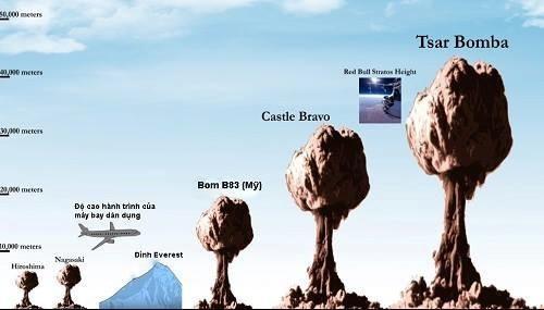 """Bom """"Sa hoàng""""- vũ khí hạt nhân mạnh nhất con người từng cho nổ trong lịch sử nhân loại ảnh 3"""