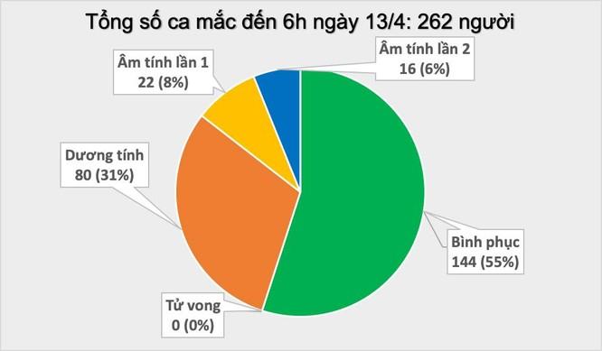Thêm 2 trường hợp ở Hạ Lôi, Việt Nam đã có 262 ca mắc COVID-19 ảnh 1