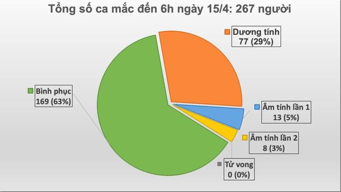 Ổ dịch ở Hạ Lôi đã có 13 ca mắc COVID-19 ảnh 1