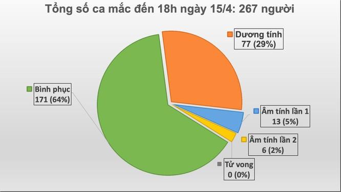 Tính đến 18h tối nay, Việt Nam không ghi nhận ca mắc COVID-19 mới ảnh 1