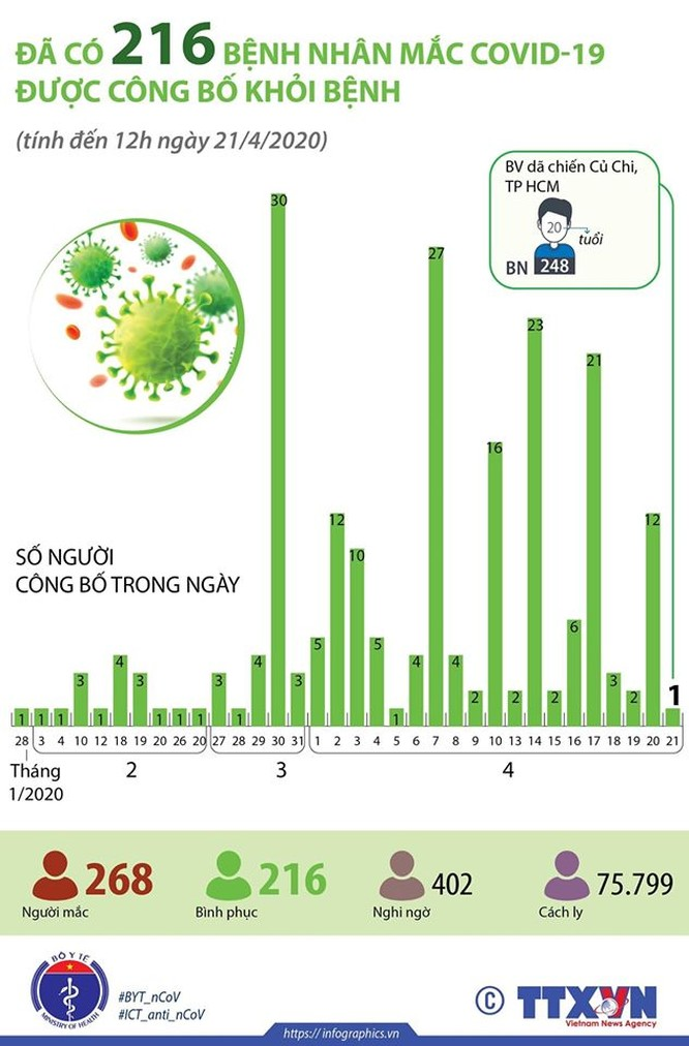 Cả nước đã có 216 bệnh nhân mắc COVID-19 khỏi bệnh ảnh 1
