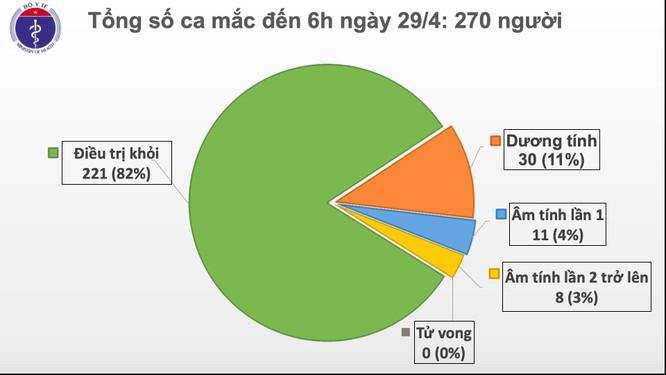 Nữ bệnh nhân người Brazil dương tính trở lại với virus SARS-CoV-2, Việt Nam đã có 9 trường hợp tái dương tính ảnh 1