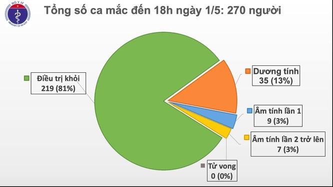 Tròn 15 ngày Việt Nam không có ca mắc COVID-19 mới trong cộng đồng ảnh 1