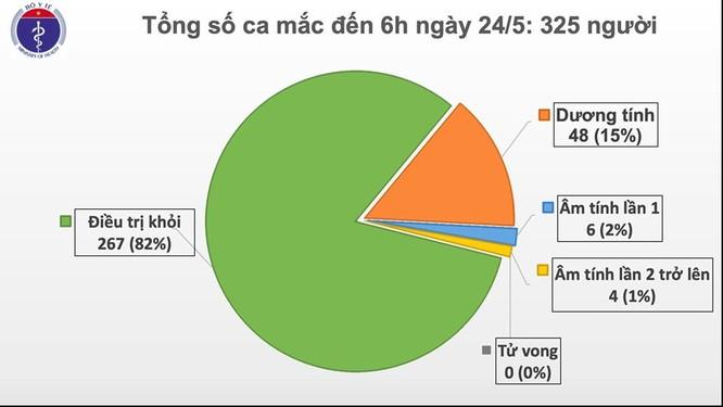 Bệnh nhân 325 mắc COVID-19 từng khỏi bệnh ở Nga trước khi về Việt Nam ảnh 1