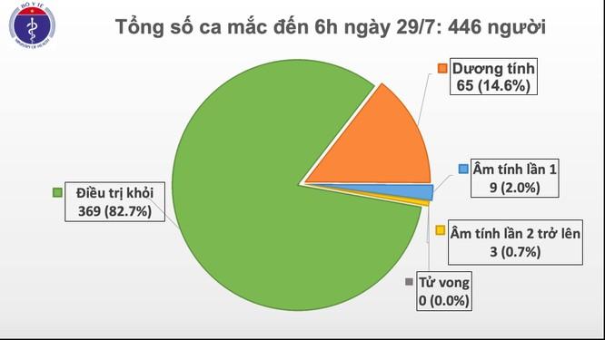 Thêm 8 ca mắc COVID-19 mới ở Đà Nẵng, trong đó có 5 người nhà bệnh nhân tại Bệnh viện Đà Nẵng ảnh 1