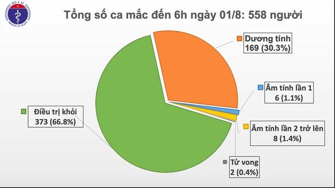 Thêm 12 ca mắc COVID-19 ở Đà Nẵng, Việt Nam có 558 người nhiễm virus SARS-CoV-2 ảnh 1