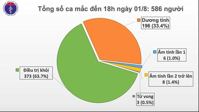 Thêm 28 ca mắc COVID-19 mới ở Đà Nẵng, trong đó có 19 ca liên quan đến Bệnh viện Đà Nẵng ảnh 1