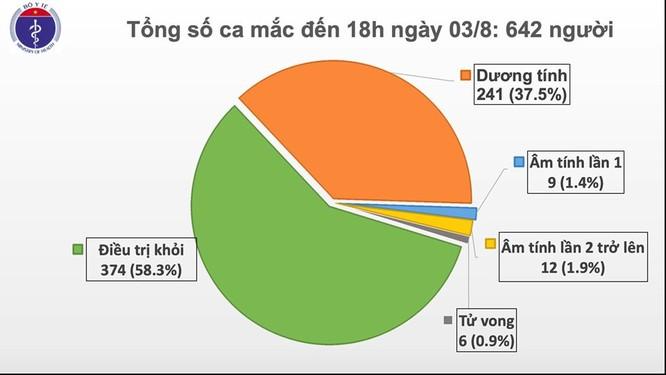 Thêm 21 ca mắc COVID-19 mới, đã có 195 người nhiễm virus SARS-CoV-2 liên quan đến Đà Nẵng ảnh 1