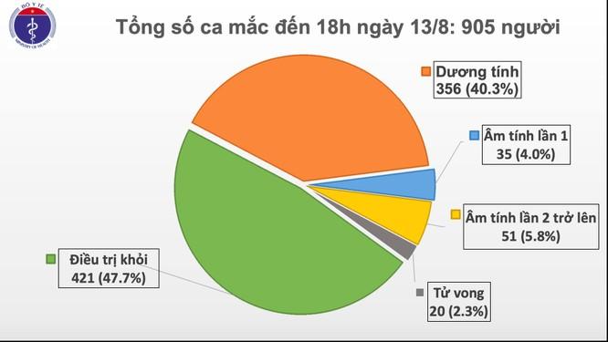 22 ca mắc COVID-19 mới được phát hiện ở Đà Nẵng, Quảng Nam, Quảng Trị và Khánh Hòa ảnh 1