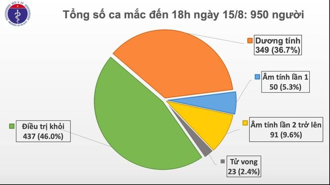 Thêm 20 ca mắc mới, Việt Nam có bệnh nhân COVID-19 thứ 23 tử vong ảnh 1