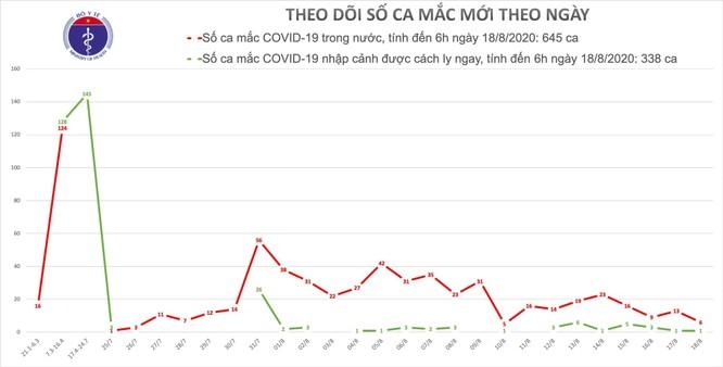 Hải Dương có 9 ca mắc COVID-19 liên quan đến ổ dịch ở đường Ngô Quyền ảnh 1