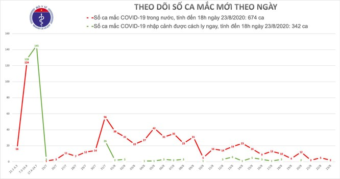 Hải Dương thêm một người mắc COVID-19, liên quan đến ổ dịch tại đường Ngô Quyền ảnh 1