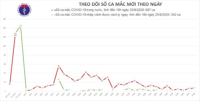Thêm 7 ca mắc COVID-19 mới đều ở Đà Nẵng ảnh 1