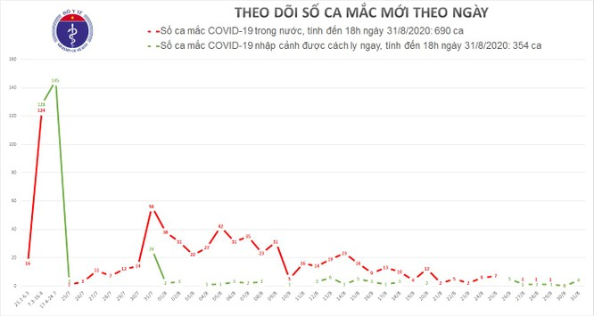 Hôm nay, cả nước có thêm 4 ca mắc COVID-19 mới ảnh 1