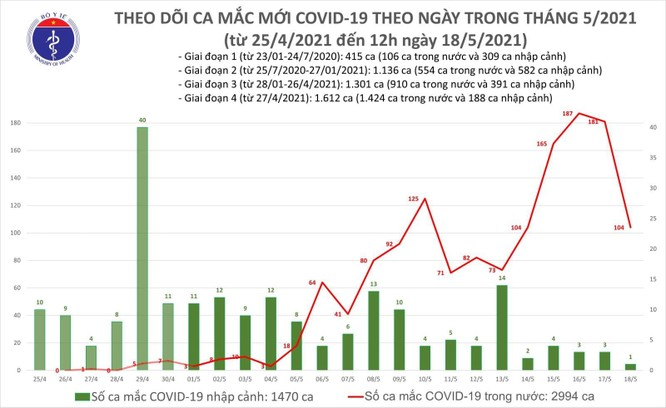 Bộ Y tế yêu cầu BV Bạch Mai hỗ trợ khẩn cấp cho Bắc Ninh sau khi tỉnh có hơn 200 ca mắc COVID-19 ảnh 1
