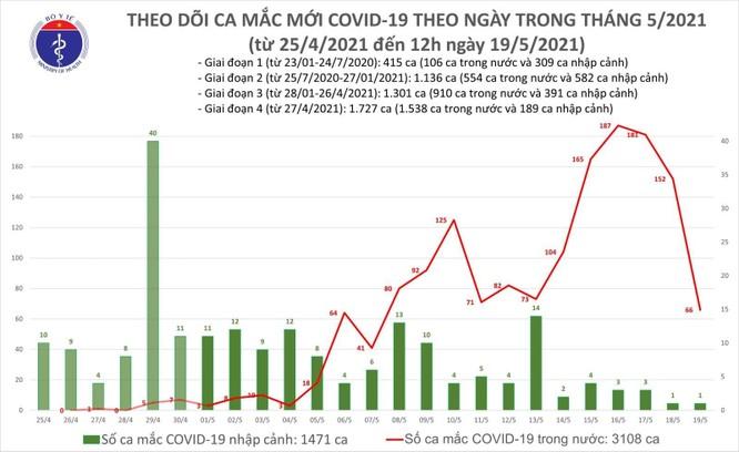 Bắc Giang và Bắc Ninh tiếp tục có thêm ca mắc COVID-19 mới ảnh 1