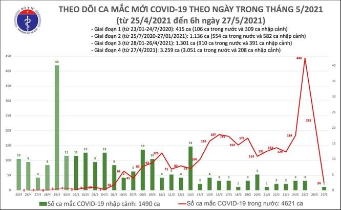 Cập nhật COVID-19 tối ngày 27/5: Cả nước có 152 ca mắc COVID-19 mới, Bắc Giang tăng 84 ca ảnh 1