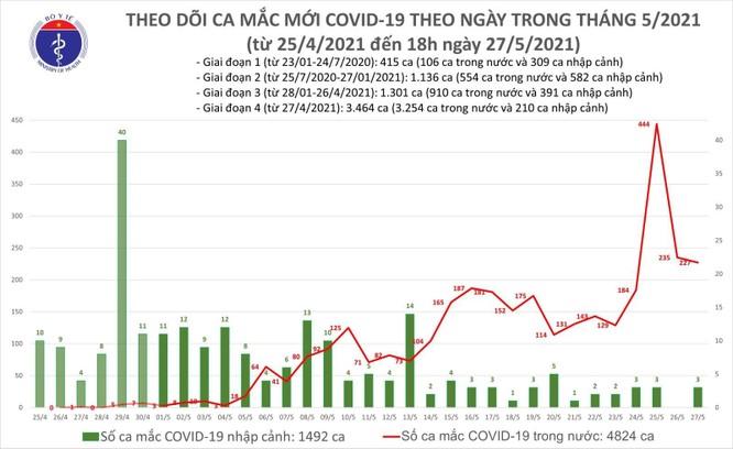 Cập nhật COVID-19 tối ngày 27/5: Cả nước có 152 ca mắc COVID-19 mới, Bắc Giang tăng 84 ca ảnh 9
