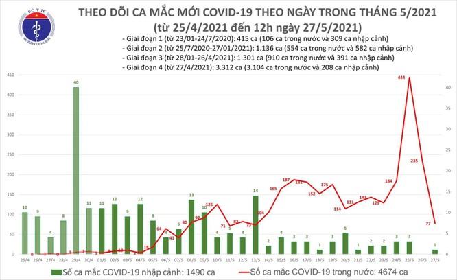 Cập nhật COVID-19 tối ngày 27/5: Cả nước có 152 ca mắc COVID-19 mới, Bắc Giang tăng 84 ca ảnh 4